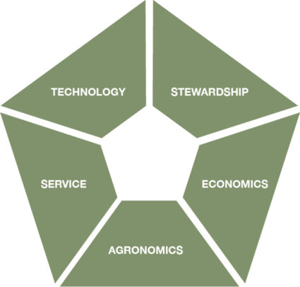 5 Pillars of AgriEdge Excelsior